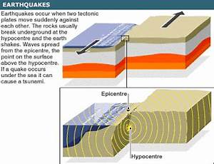 Teaching is Elementary: Tsunamis and Earthquakes for Kids