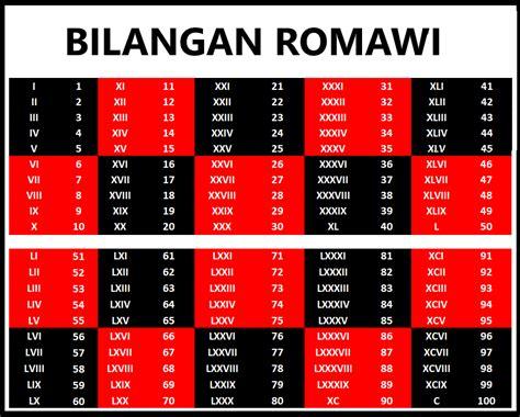 penulisan angka romawi lengkap  tabel bilangan romawi