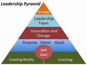 Leadership Pyramid