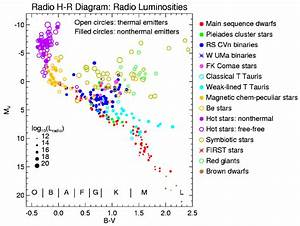 Hr Diagram For Starsdetected As Radio Sources