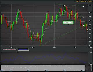 Rolls Royce Taleo by Zignals Zignals Stock Charts Dec 18th 2009