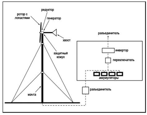 Ветрогенератор 12v – купить ветрогенератор 12v недорого из.
