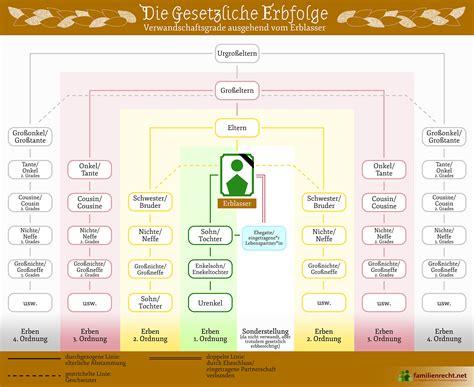 gesetzliche erbfolge geschwister i 167 i gesetzliche erbfolge in deutschland i familienrecht net