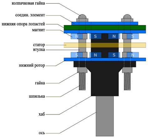 Как изготовить ветрогенератор с вертикальной осью вращения своими руками