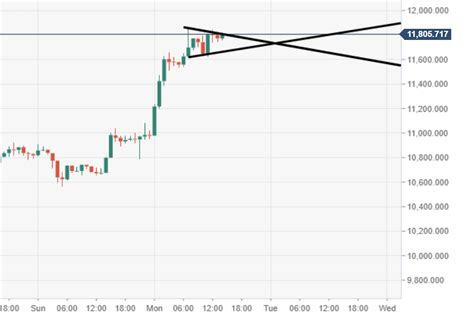 The price of bitcoin in usd is reported by coindesk. Bitcoin technical analysis: BTC/USD seven consecutive days ...