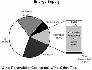 3 Energy Sources other than Petroleum