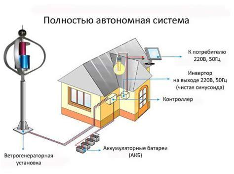 ВЕТРОГЕНЕРАТОРЫ купить цена в РостовенаДону Краснодаре.