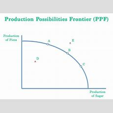 What Is The Production Possibilities Frontier (ppf)?  Definition  Meaning Example