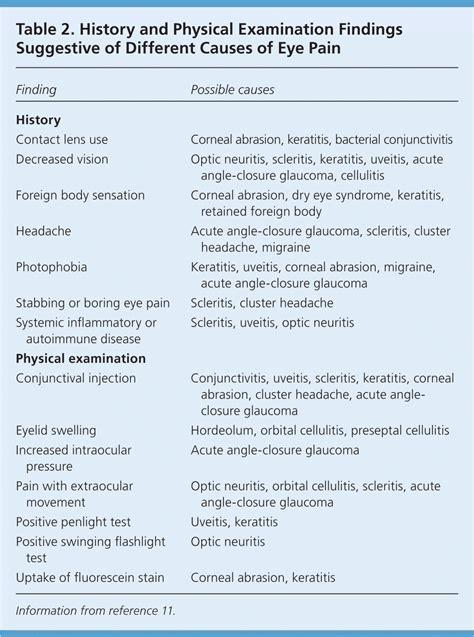 Wood L Examination Diagnosis by Woods L Eye Instilling Fluorescein Dye In The Eye