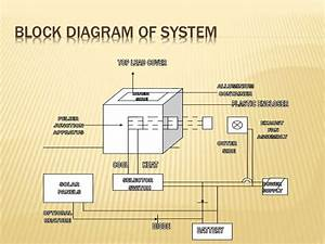 Solar Powered Compressor Less Refridgerator System
