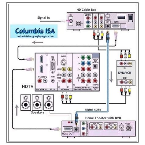 Direct Tv To Hdmi Wiring Diagram by Home Speaker Wiring Diagram Home Sound System Wiring Home