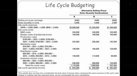 life cycle budgeting  costing youtube