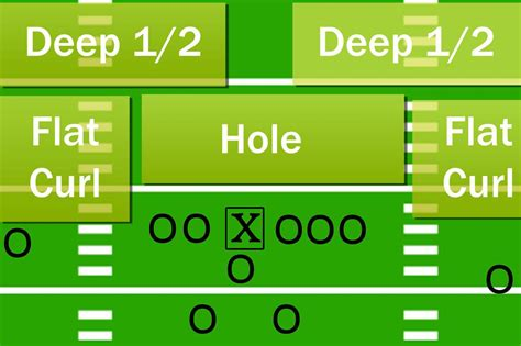 defense zone football understanding diagram plays formations liveabout clair andrew st