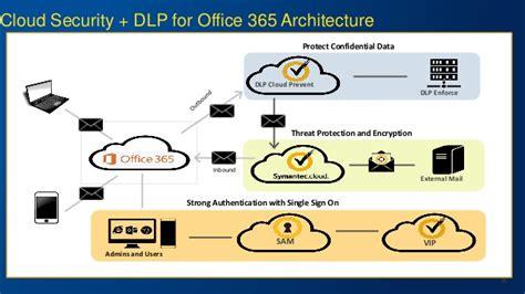 Office 365 Mail Gateway by Be Aware Webinar Office 365 Seguro Sym Cloud