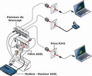 Branchement Coffret De Communication Legrand : brancher ma neufbox sur rj45 ~ Dailycaller-alerts.com Idées de Décoration