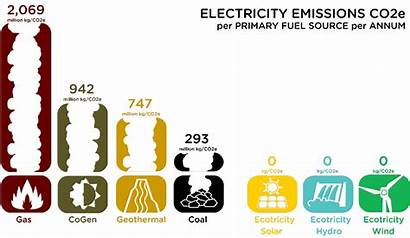 Nz Carbon Emissions Electricity Energy Knowledge Coal