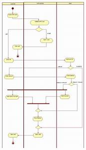 Activity Diagram Atm