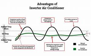 Energy Savings  Inverter Air Conditioners Vs Normal Air