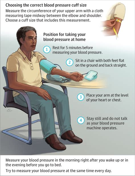 Checking Blood Pressure at Home | Hypertension | JAMA