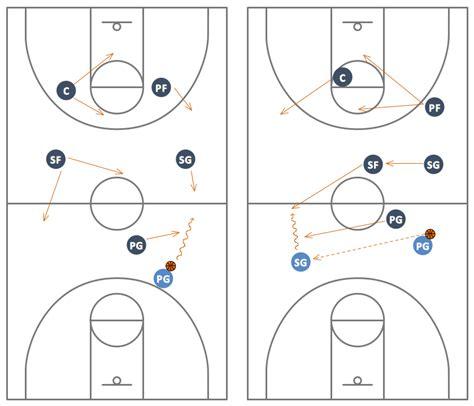 basketball court diagram  basketball positions
