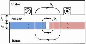 Schematic Diagram Of Permanent