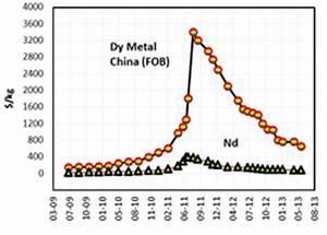 Neodymium Price Chart Magnet Energy News Magnetnrg Com