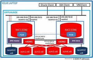 Rac Attack - Oracle Cluster Database At Home  Rac Attack 12cr2