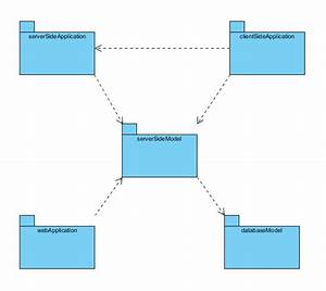 Uml Package Diagram
