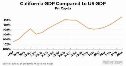 California Gdp Annual Much Capita Hour Doing