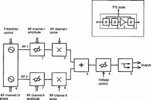 Block Diagram Of The Rf Unit  1 7 U2013digital Attenuators  2 8