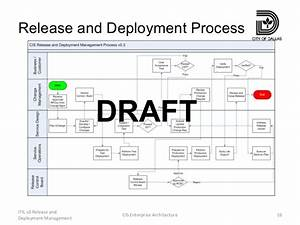 itil v3 release and deployment management With itil release management plan template