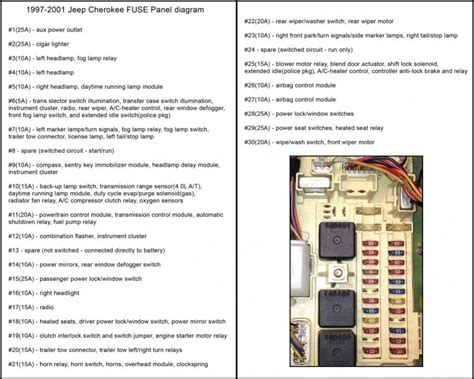 Fuse Box For 1999 Jeep Grand by 1999 Jeep Fuse Box Diagram Wiring Diagram And