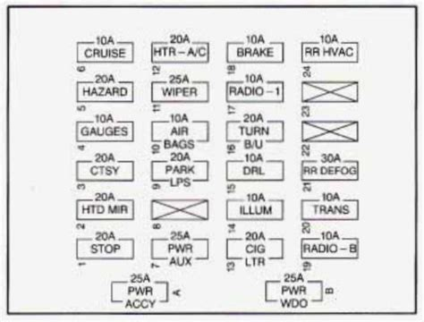 2009 Chevy Expres Fuse Box by Chevrolet Express 1995 1996 Fuse Box Diagram Auto