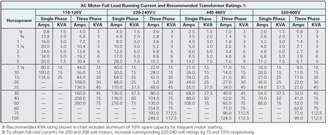 allen bradley heater chart world  reference