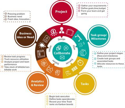 businesses lack   project management tool