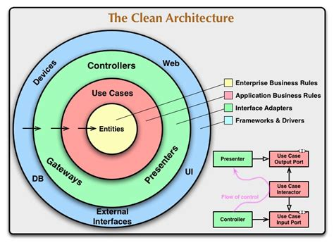 The Clean Architecture  8th Light