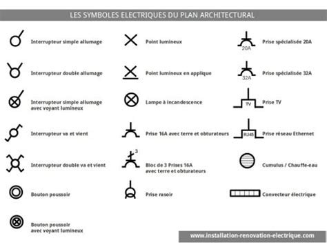 applique murale avec interrupteur cuisine les symboles du plan électrique architectural maths