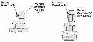Manual Override Options Hydraforce Hydraulic Valves