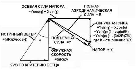 Механизм регулировки атаки лопастей ветрогенератора форум радиолоцман