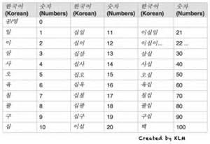 Telling Time Worksheet Sos Help With Korean Numbers And Counters Korean Language