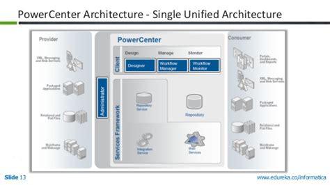 informatica powercenter agile data integration tool