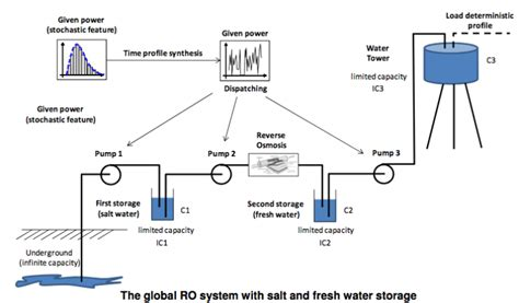 Xpres Boat Wiring Diagram by The Global Ro System With Salt And Fresh Water Storage