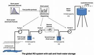 The Global Ro System With Salt And Fresh Water Storage  Source  B  Sareni