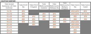 Manchon Isolation Tuyau : isolant tuyau chauffage ~ Premium-room.com Idées de Décoration