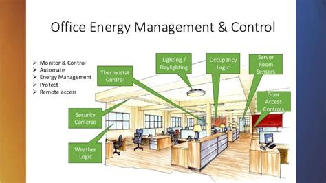 universal devices title  building automation energy