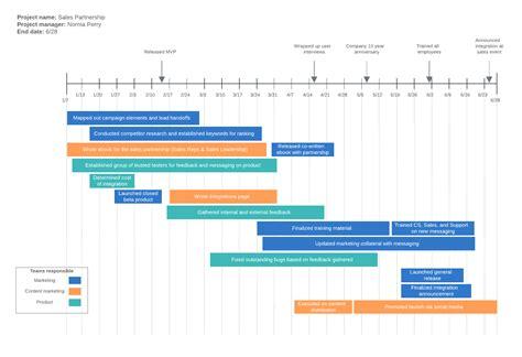 timeline  excel lucidchart blog