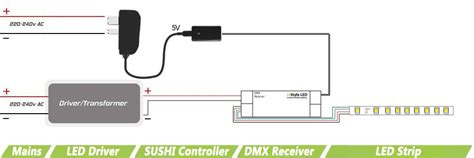 Sushi Stick Programmable Dmx Controller Instyle Led
