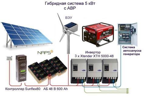 Солнечные панели купить в ГорноАлтайске. Сравнить цены от 20 интернетмагазинов.