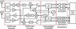 Figure 1 From A Radio Transceiver Architecture For