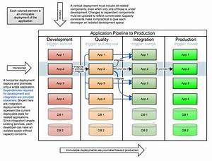 Daniel Watrous On Software Engineering